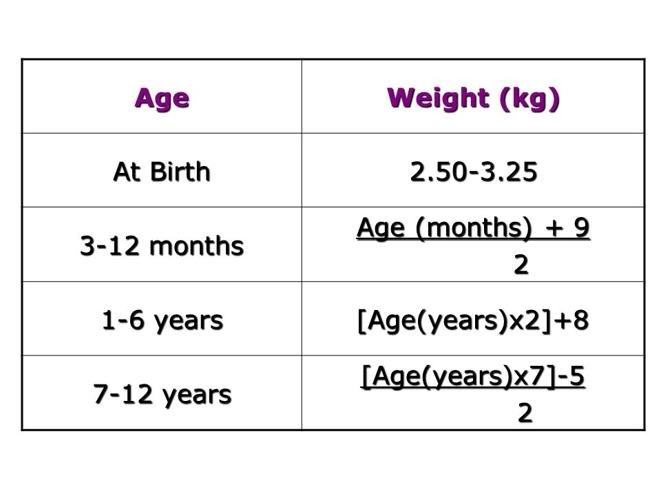 Age Weight (kg) At Birth. 2.50-3.25. 3-12 months. Age (months) + 9. 2. 1-6 years. [Age(years)x2]+8.